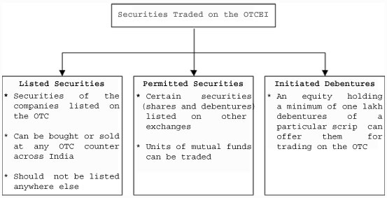 Advantages of open outcry trading system